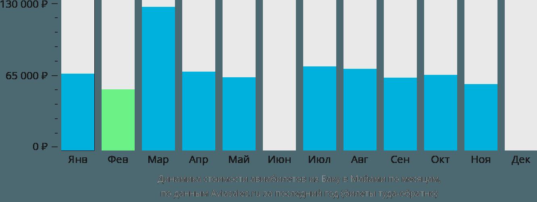 Динамика стоимости авиабилетов из Баку в Майами по месяцам