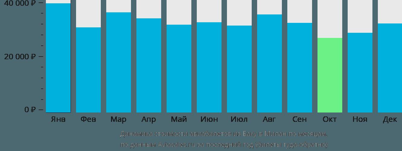 Динамика стоимости авиабилетов из Баку в Милан по месяцам