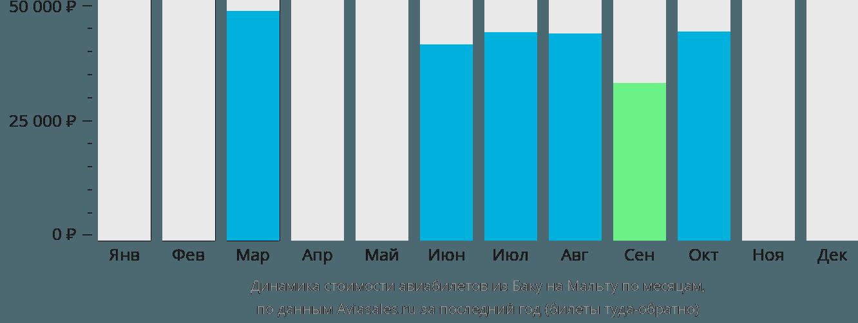 Динамика стоимости авиабилетов из Баку на Мальту по месяцам