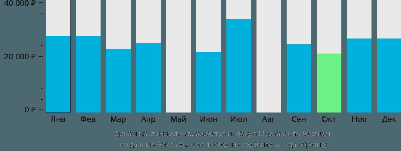 Динамика стоимости авиабилетов из Баку в Мурманск по месяцам