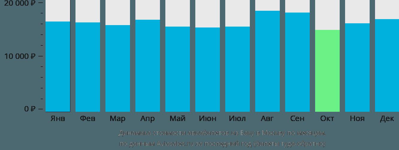 Динамика стоимости авиабилетов из Баку в Москву по месяцам