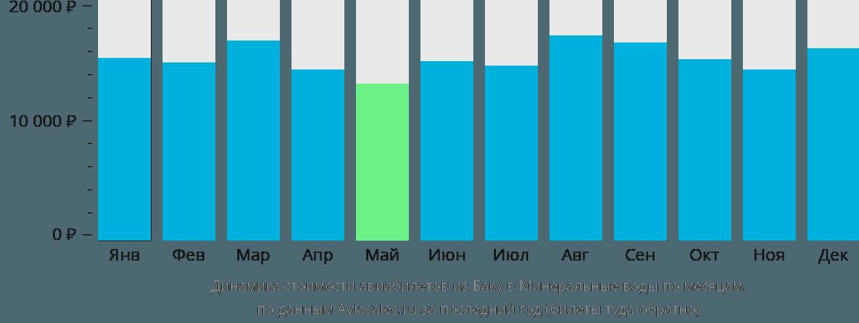 Динамика стоимости авиабилетов из Баку в Минеральные воды по месяцам