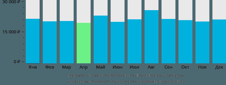 Динамика стоимости авиабилетов из Баку в Минск по месяцам