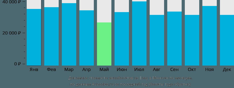 Динамика стоимости авиабилетов из Баку в Мюнхен по месяцам