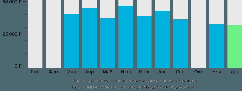 Динамика стоимости авиабилетов из Баку в Ниццу по месяцам