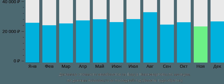 Динамика стоимости авиабилетов из Баку в Нижневартовск по месяцам