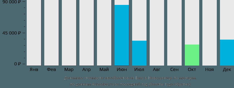 Динамика стоимости авиабилетов из Баку в Новокузнецк по месяцам