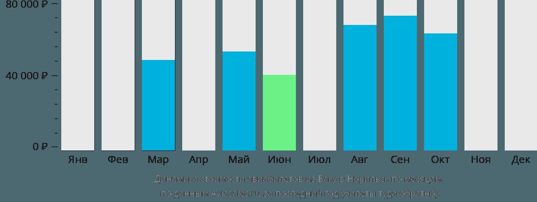 Динамика стоимости авиабилетов из Баку в Норильск по месяцам