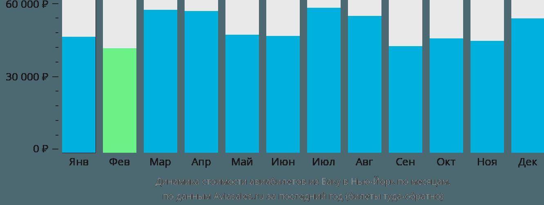 Динамика стоимости авиабилетов из Баку в Нью-Йорк по месяцам