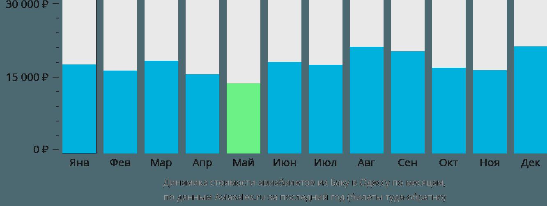 Динамика стоимости авиабилетов из Баку в Одессу по месяцам