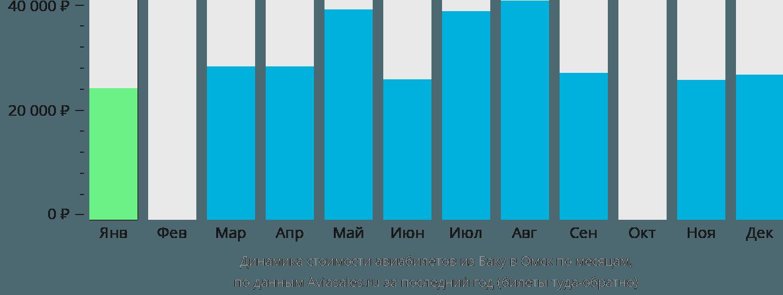 Динамика стоимости авиабилетов из Баку в Омск по месяцам