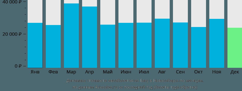 Динамика стоимости авиабилетов из Баку в Новосибирск по месяцам