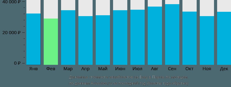 Динамика стоимости авиабилетов из Баку в Париж по месяцам