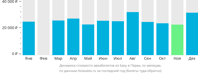 Динамика стоимости авиабилетов из Баку в Пермь по месяцам