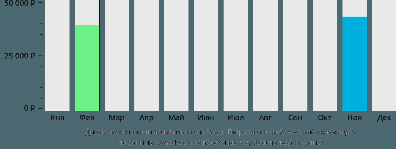 Динамика стоимости авиабилетов из Баку в Петропавловск-Камчатский по месяцам