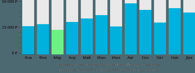 Динамика стоимости авиабилетов из Баку в Польшу по месяцам