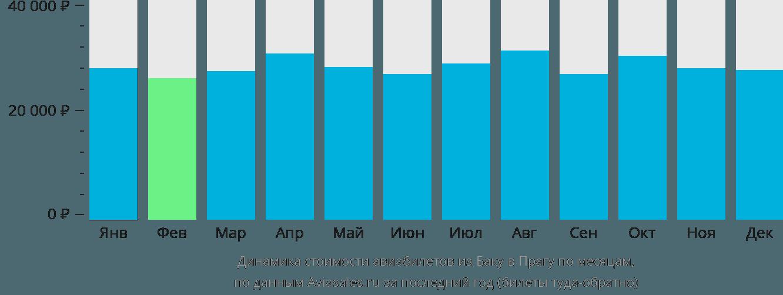 Динамика стоимости авиабилетов из Баку в Прагу по месяцам
