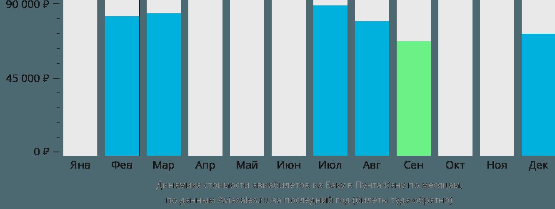Динамика стоимости авиабилетов из Баку в Пунта-Кану по месяцам