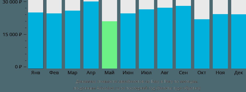 Динамика стоимости авиабилетов из Баку в Ригу по месяцам