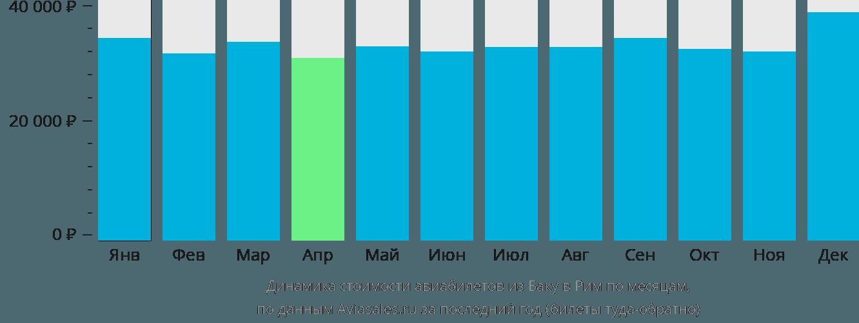 Динамика стоимости авиабилетов из Баку в Рим по месяцам