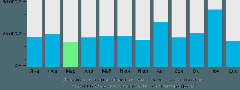 Динамика стоимости авиабилетов из Баку в Ростов-на-Дону по месяцам