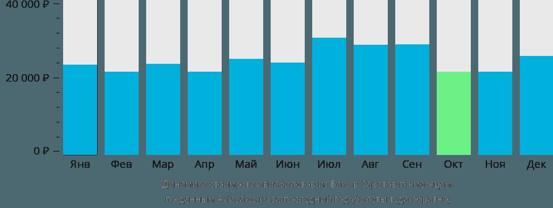 Динамика стоимости авиабилетов из Баку в Саратов по месяцам