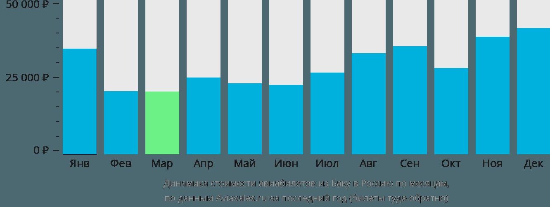 Динамика стоимости авиабилетов из Баку в Россию по месяцам
