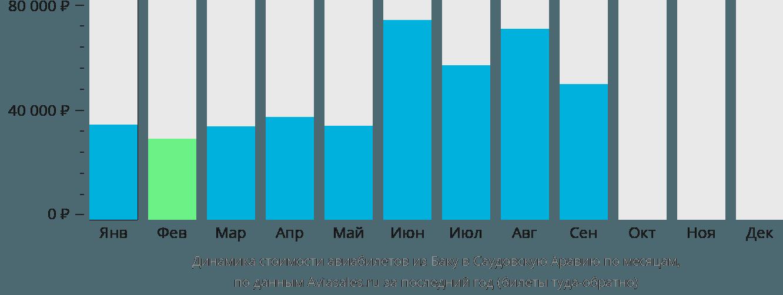 Динамика стоимости авиабилетов из Баку в Саудовскую Аравию по месяцам