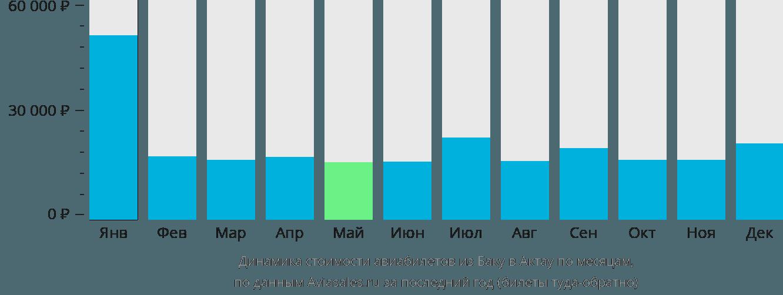 Динамика стоимости авиабилетов из Баку в Актау по месяцам