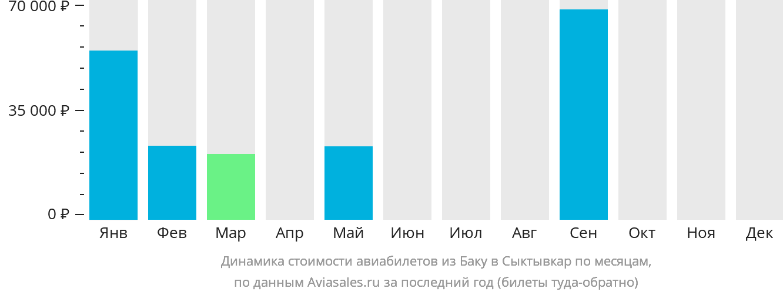 Динамика стоимости авиабилетов из Баку в Сыктывкар по месяцам