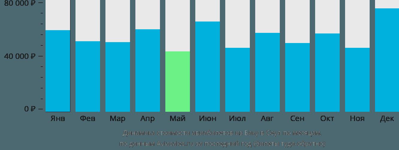 Динамика стоимости авиабилетов из Баку в Сеул по месяцам