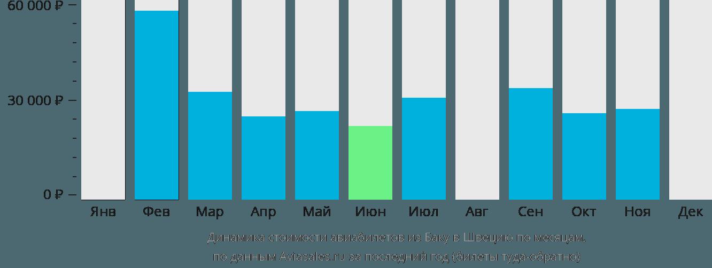 Динамика стоимости авиабилетов из Баку в Швецию по месяцам