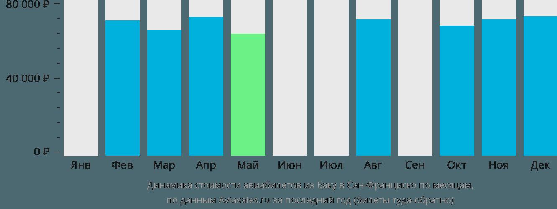 Динамика стоимости авиабилетов из Баку в Сан-Франциско по месяцам