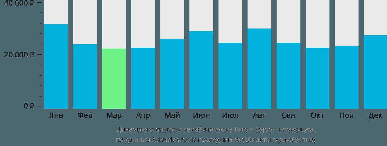 Динамика стоимости авиабилетов из Баку в Сургут по месяцам
