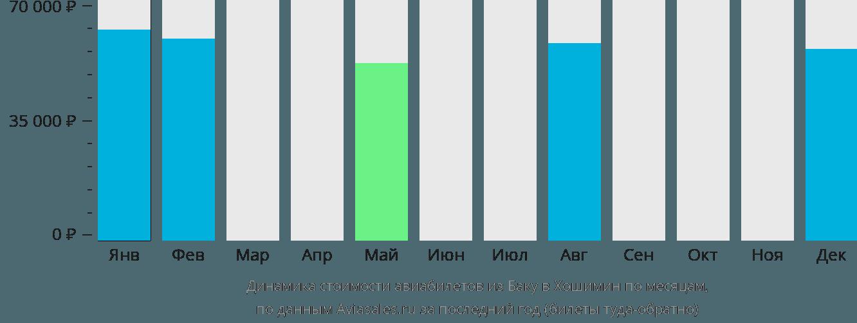 Динамика стоимости авиабилетов из Баку в Хошимин по месяцам