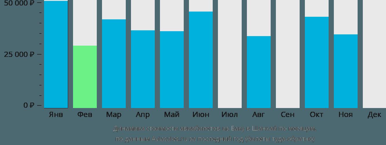 Динамика стоимости авиабилетов из Баку в Шанхай по месяцам