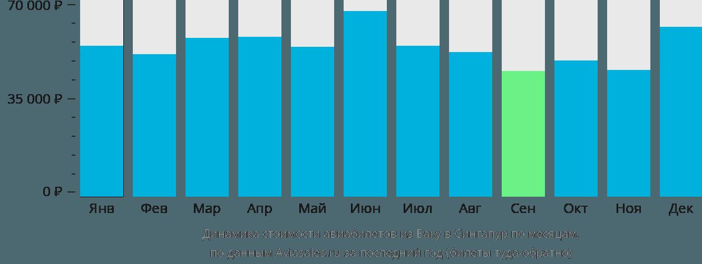 Динамика стоимости авиабилетов из Баку в Сингапур по месяцам
