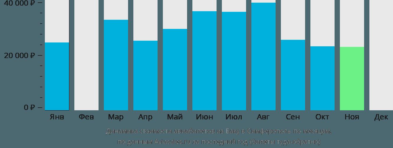 Динамика стоимости авиабилетов из Баку в Симферополь  по месяцам