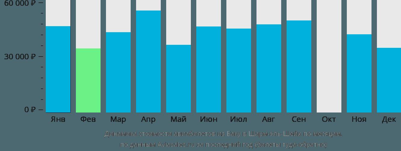 Динамика стоимости авиабилетов из Баку в Шарм-эль-Шейх по месяцам