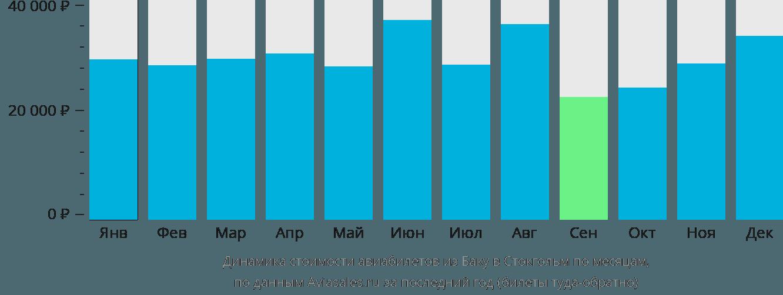 Динамика стоимости авиабилетов из Баку в Стокгольм по месяцам