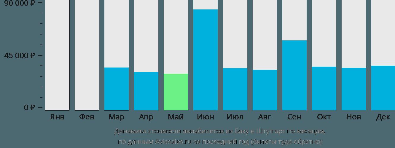 Динамика стоимости авиабилетов из Баку в Штутгарт по месяцам