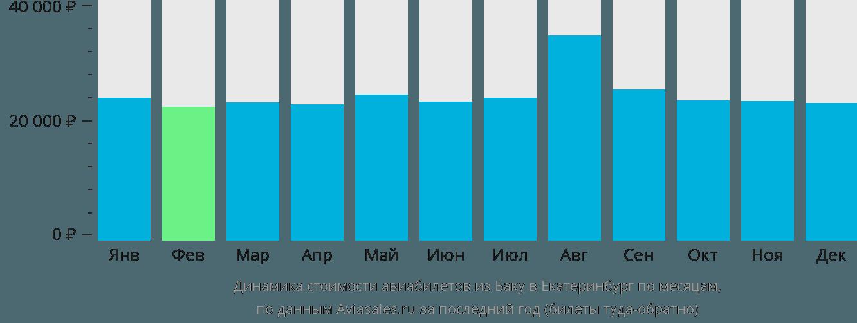 Динамика стоимости авиабилетов из Баку в Екатеринбург по месяцам