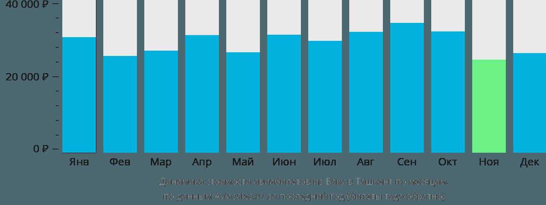 Динамика стоимости авиабилетов из Баку в Ташкент по месяцам