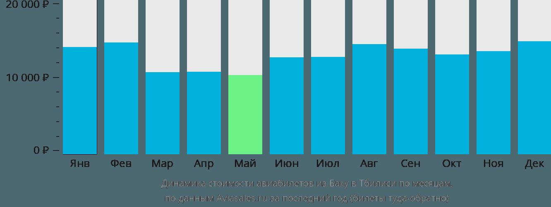 Динамика стоимости авиабилетов из Баку в Тбилиси по месяцам
