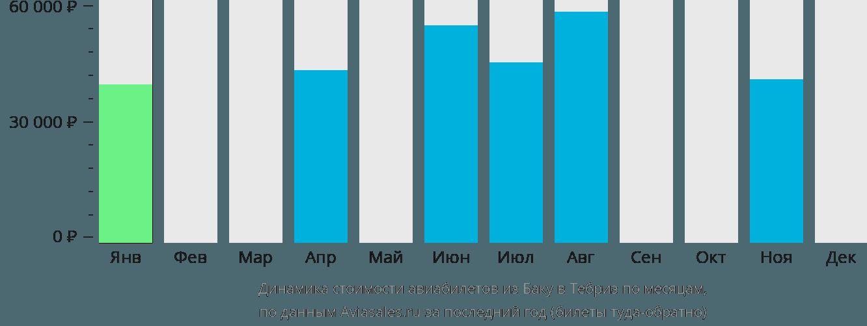 Динамика стоимости авиабилетов из Баку в Тебриз по месяцам