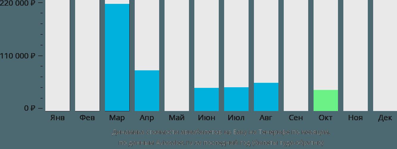 Динамика стоимости авиабилетов из Баку на Тенерифе по месяцам