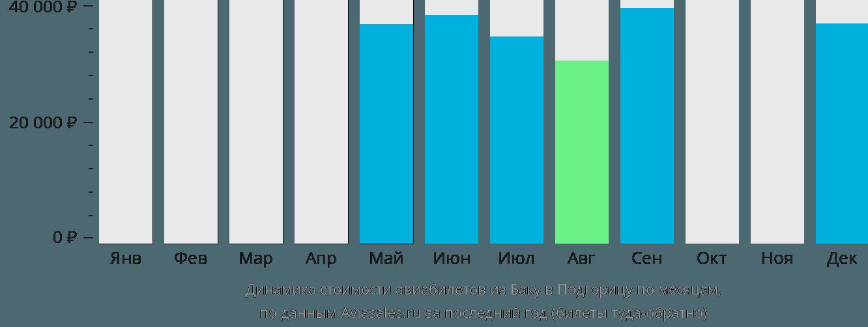 Динамика стоимости авиабилетов из Баку в Подгорицу по месяцам