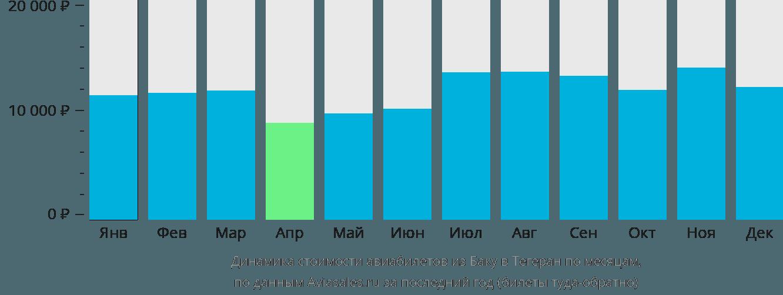 Динамика стоимости авиабилетов из Баку в Тегеран по месяцам