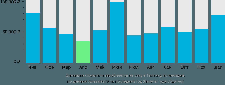 Динамика стоимости авиабилетов из Баку в Таиланд по месяцам