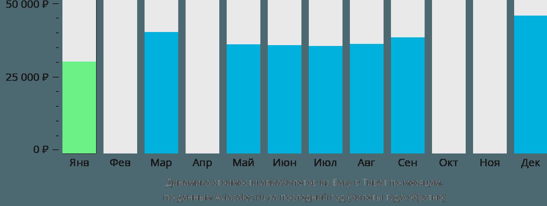 Динамика стоимости авиабилетов из Баку в Тиват по месяцам
